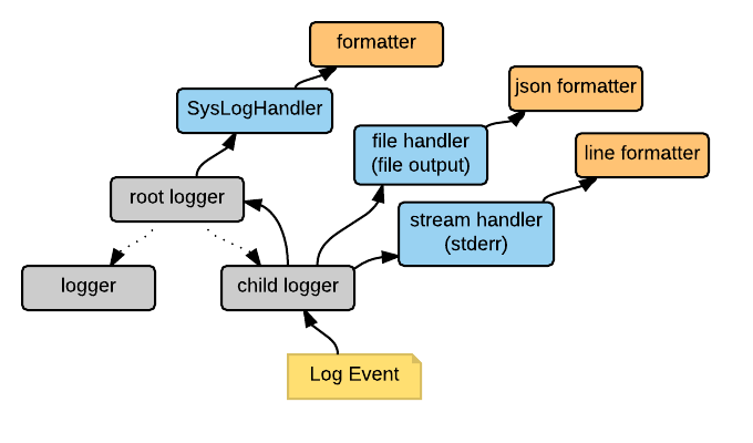 python logging exc_info=true